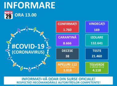 1.760 de cazuri de persoane infectate cu virusul. 31 în stare gravă
